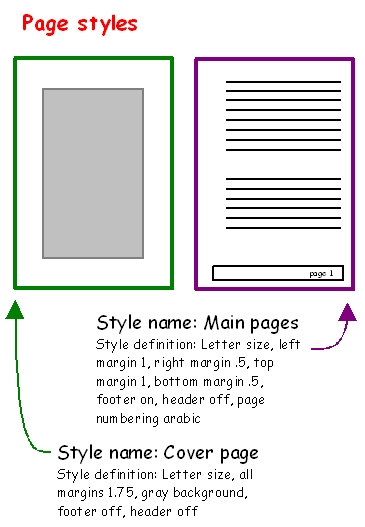 Pagestyles